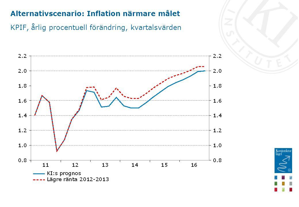 Alternativscenario: Inflation närmare målet KPIF, årlig procentuell förändring, kvartalsvärden