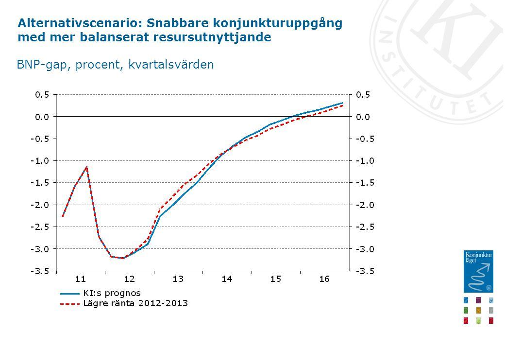 Alternativscenario: Snabbare konjunkturuppgång med mer balanserat resursutnyttjande BNP-gap, procent, kvartalsvärden