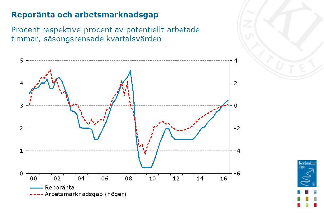 Reporänta och arbetsmarknadsgap Procent respektive procent av potentiellt arbetade timmar, säsongsrensade kvartalsvärden