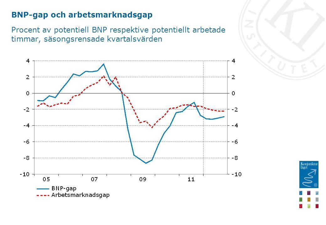 BNP-gap och arbetsmarknadsgap Procent av potentiell BNP respektive potentiellt arbetade timmar, säsongsrensade kvartalsvärden