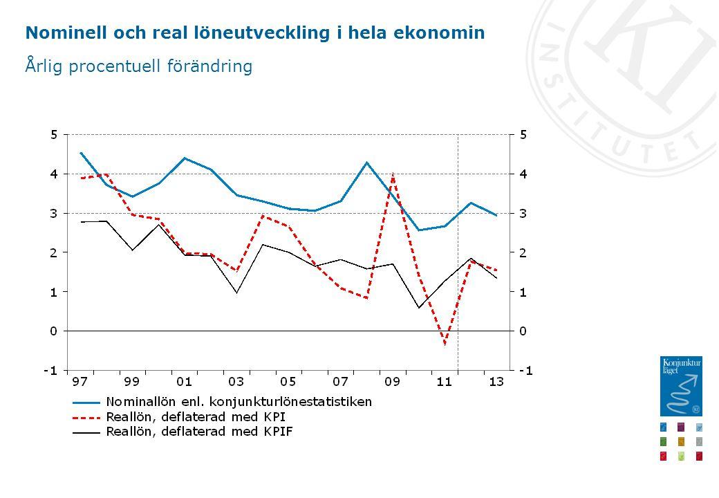 Nominell och real löneutveckling i hela ekonomin Årlig procentuell förändring