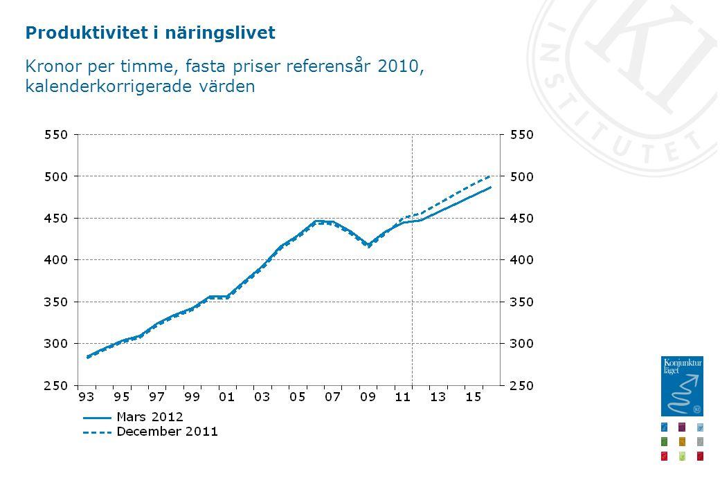 Produktivitet i näringslivet Kronor per timme, fasta priser referensår 2010, kalenderkorrigerade värden