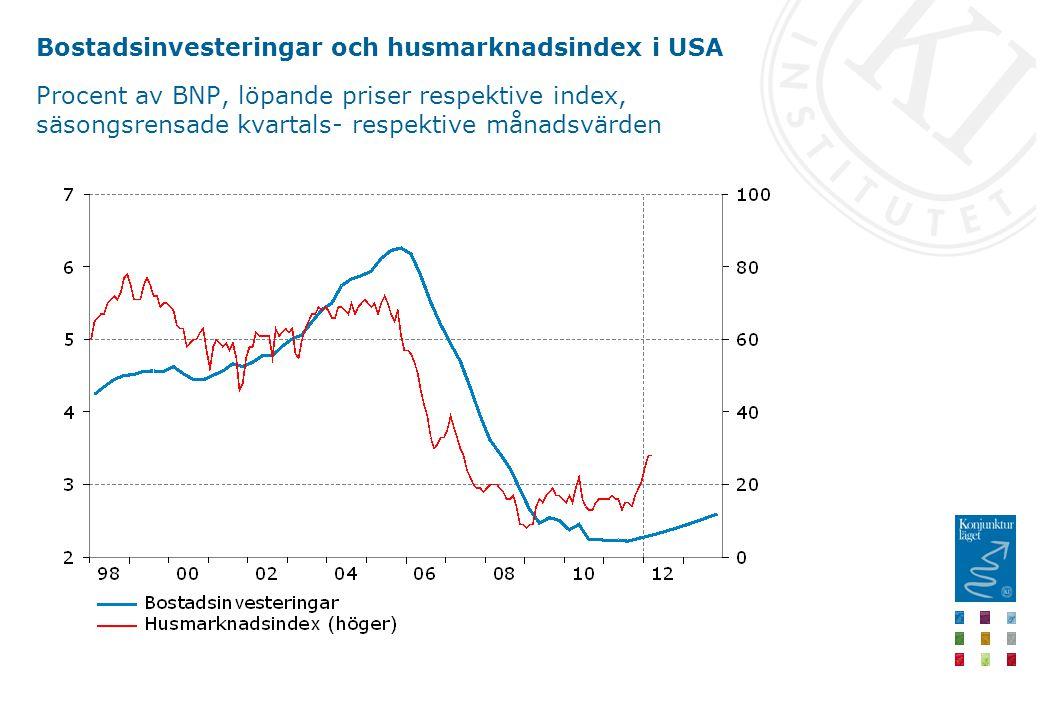 Bostadsinvesteringar och husmarknadsindex i USA Procent av BNP, löpande priser respektive index, säsongsrensade kvartals- respektive månadsvärden