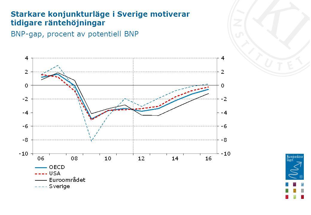 Starkare konjunkturläge i Sverige motiverar tidigare räntehöjningar BNP-gap, procent av potentiell BNP
