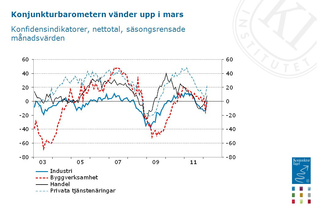 Konjunkturbarometern vänder upp i mars Konfidensindikatorer, nettotal, säsongsrensade månadsvärden
