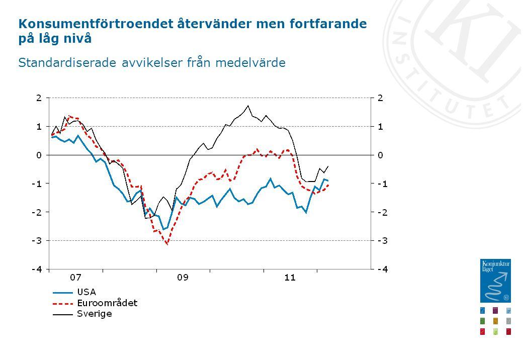 Konsumentförtroendet återvänder men fortfarande på låg nivå Standardiserade avvikelser från medelvärde