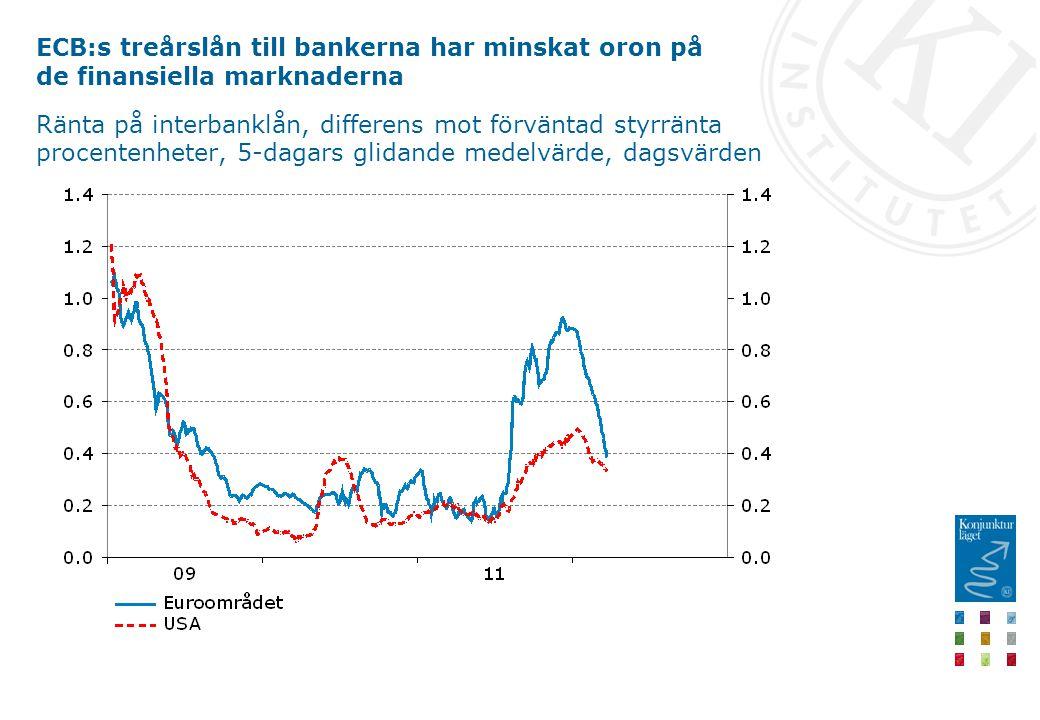ECB:s treårslån till bankerna har minskat oron på de finansiella marknaderna Ränta på interbanklån, differens mot förväntad styrränta procentenheter, 5-dagars glidande medelvärde, dagsvärden