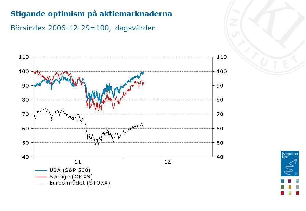 Stigande optimism på aktiemarknaderna Börsindex 2006-12-29=100, dagsvärden