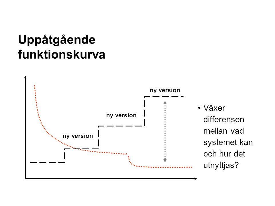 Uppåtgående funktionskurva Växer differensen mellan vad systemet kan och hur det utnyttjas? ny version