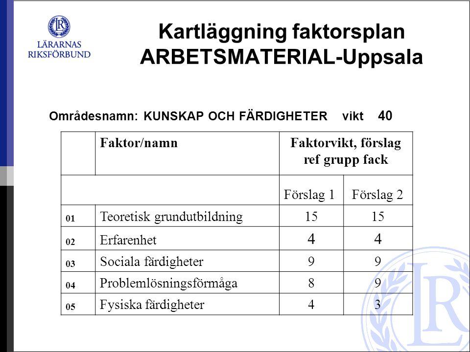 Kartläggning faktorsplan ARBETSMATERIAL-Uppsala Områdesnamn: KUNSKAP OCH FÄRDIGHETER vikt 40 Faktor/namnFaktorvikt, förslag ref grupp fack Förslag 1Fö
