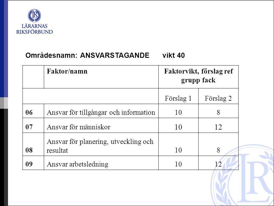 Områdesnamn: ANSVARSTAGANDE vikt 40 Faktor/namnFaktorvikt, förslag ref grupp fack Förslag 1Förslag 2 06Ansvar för tillgångar och information108 07Ansv