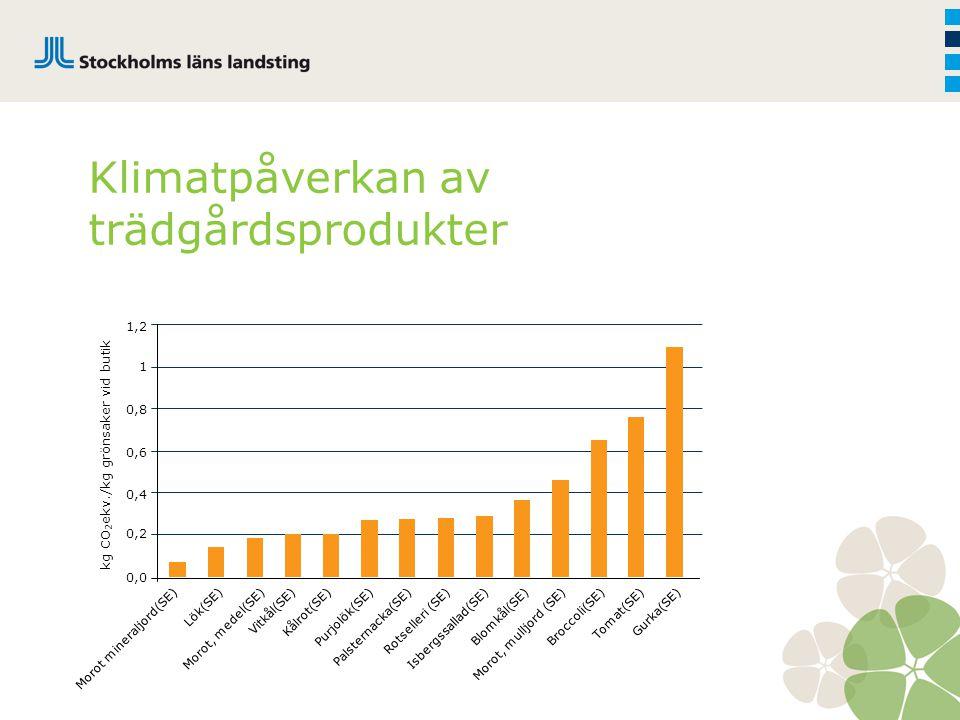 Klimatpåverkan av trädgårdsprodukter 1,2 1 0,8 0,6 0,4 0,2 0,0 Morot mineraljord(SE)Lök(SE) Morot, medel(SE)Vitkål(SE)Kålrot(SE)Purjolök(SE)Palsternac