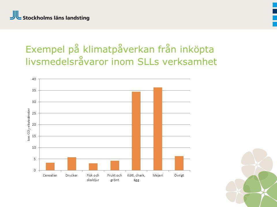 Exempel på klimatpåverkan från inköpta livsmedelsråvaror inom SLLs verksamhet