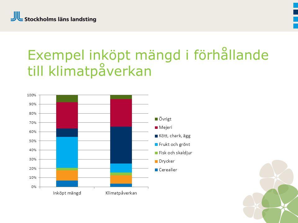 Exempel inköpt mängd i förhållande till klimatpåverkan