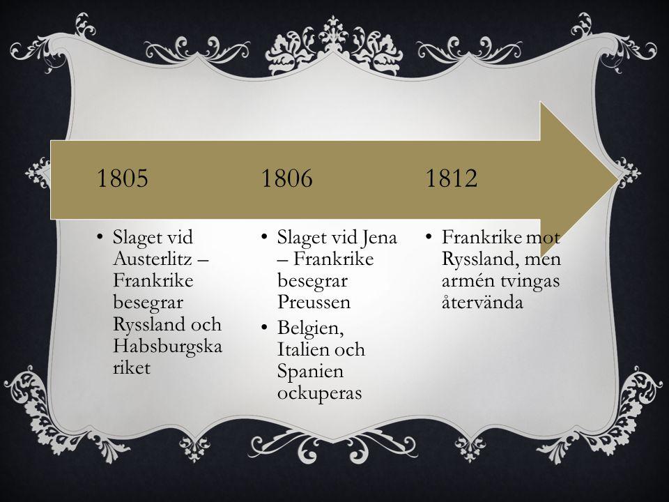 Frankrike mot Ryssland, men armén tvingas återvända 1812 Slaget vid Jena – Frankrike besegrar Preussen Belgien, Italien och Spanien ockuperas 1806 Slaget vid Austerlitz – Frankrike besegrar Ryssland och Habsburgska riket 1805