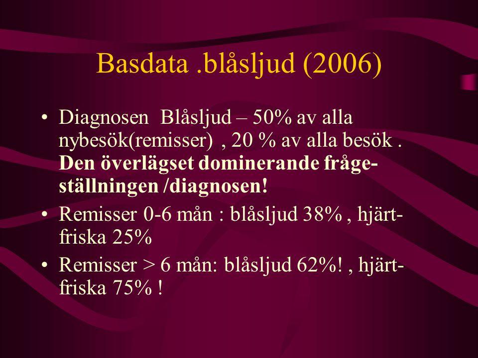 Basdata.blåsljud (2006) Diagnosen Blåsljud – 50% av alla nybesök(remisser), 20 % av alla besök.