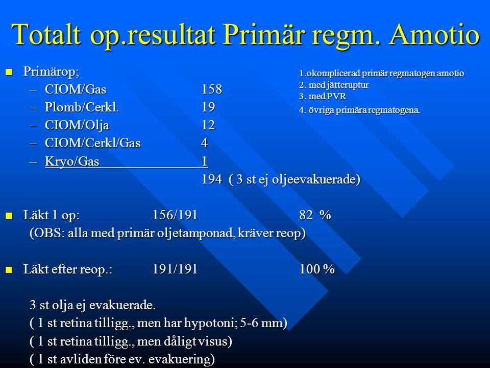 Totalt op.resultat Primär regm. Amotio Primärop; Primärop; –CIOM/Gas158 –Plomb/Cerkl.19 –CIOM/Olja12 –CIOM/Cerkl/Gas4 –Kryo/Gas1 194 ( 3 st ej oljeeva
