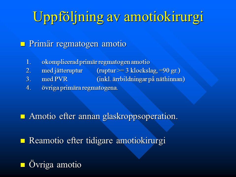 Primär regmatogen amotio 2010 1.okomplicerad primär regmatogen amotio: 188 2.med jätteruptur: 0 3.med PVR grad C eller D: 4 4.övriga primära regmatogena: 2