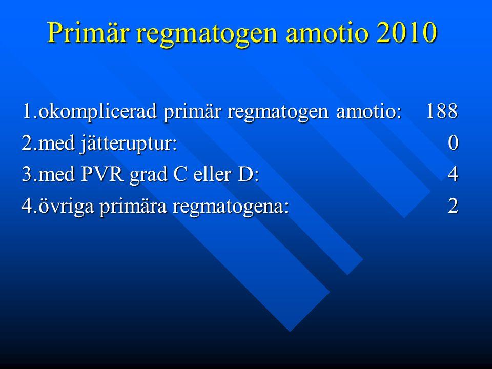 Primär regmatogen amotio 2010 1.okomplicerad primär regmatogen amotio: 188 2.med jätteruptur: 0 3.med PVR grad C eller D: 4 4.övriga primära regmatoge