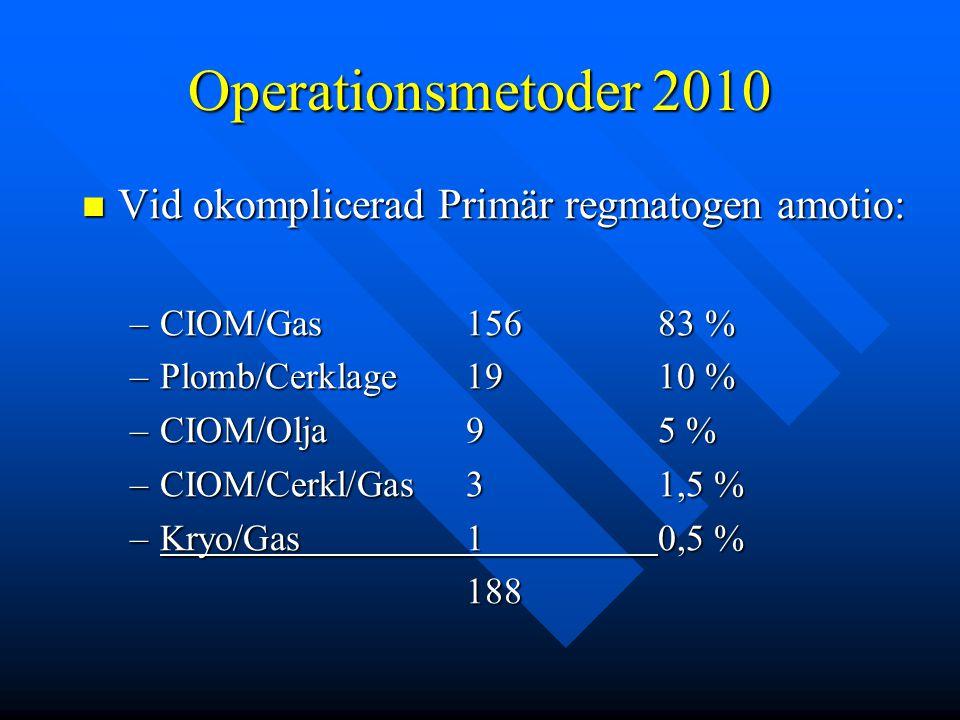 Operationsmetoder 2010 Vid okomplicerad Primär regmatogen amotio: Vid okomplicerad Primär regmatogen amotio: –CIOM/Gas156 83 % –Plomb/Cerklage19 10 %
