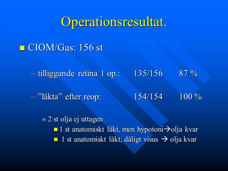 """Operationsresultat. CIOM/Gas: 156 st CIOM/Gas: 156 st –tilliggande retina 1 op.:135/15687 % –""""läkta"""" efter reop:154/154100 % »2 st olja ej uttagen 1 s"""