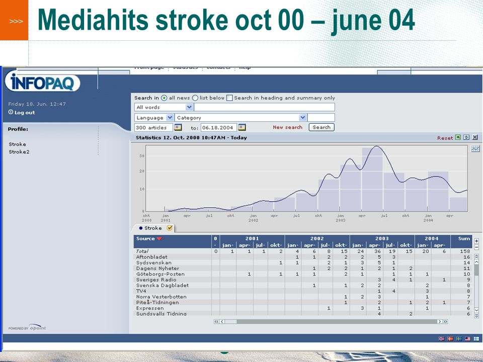 Mediahits stroke oct 00 – june 04