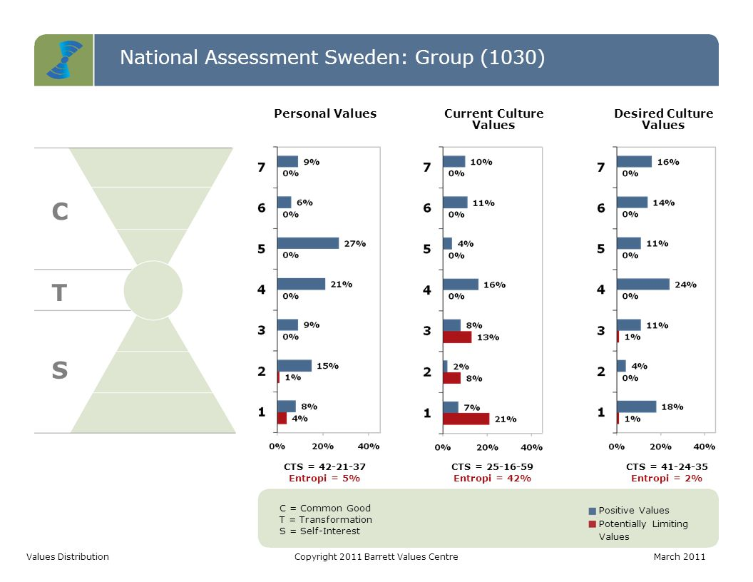 National Assessment Sweden: Group (1030) C T S Values DistributionCopyright 2011 Barrett Values CentreMarch 2011 C = Common Good T = Transformation S = Self-Interest Positive Values Potentially Limiting Values CTS = 42-21-37 Entropi = 5% CTS = 25-16-59 Entropi = 42% CTS = 41-24-35 Entropi = 2% Personal ValuesCurrent Culture Values Desired Culture Values