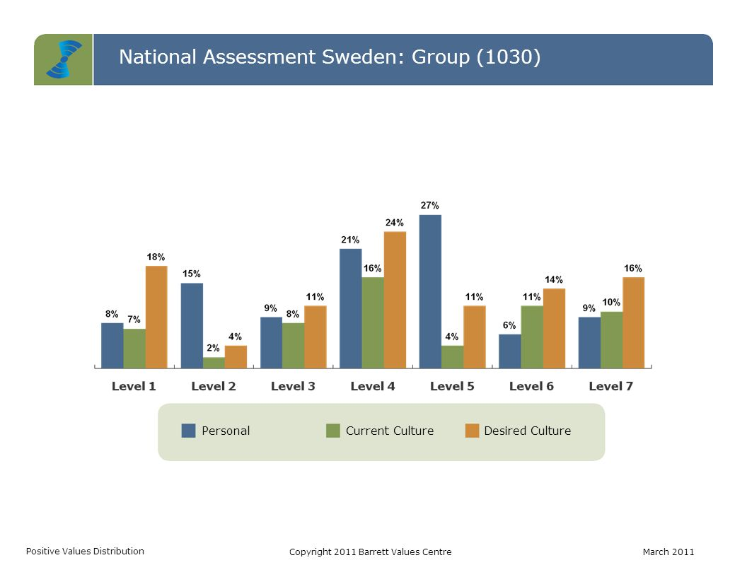 PersonalCurrent CultureDesired Culture National Assessment Sweden: Group (1030) Positive Values Distribution Copyright 2011 Barrett Values CentreMarch