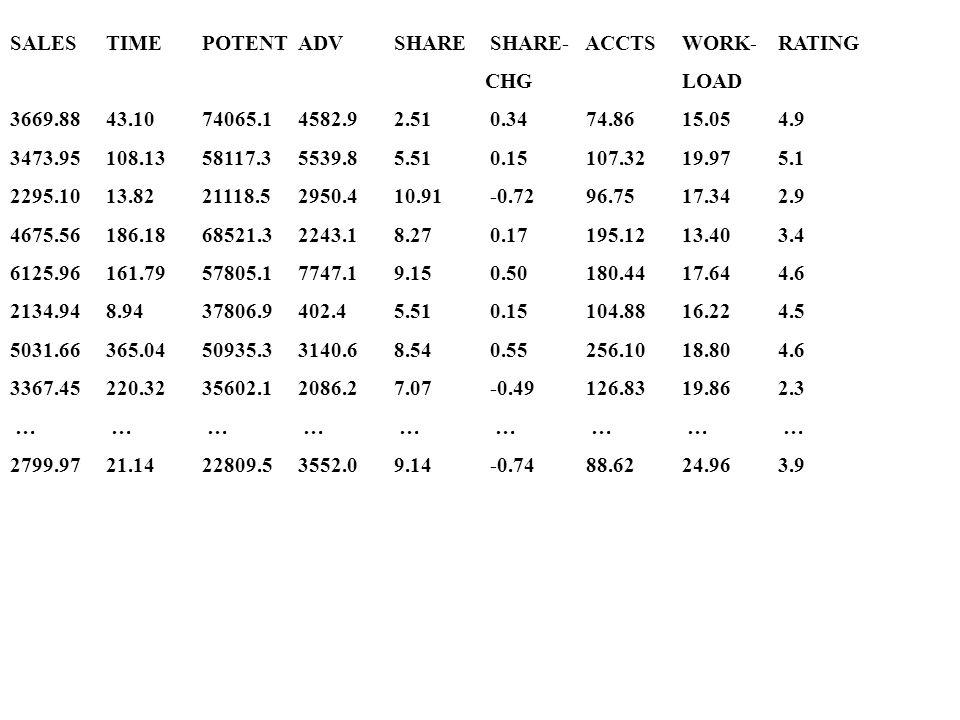 SALESTIMEPOTENTADVSHARESHARE- ACCTSWORK-RATING CHGLOAD 3669.8843.1074065.14582.92.510.3474.8615.054.9 3473.95108.1358117.35539.85.510.15107.3219.975.1