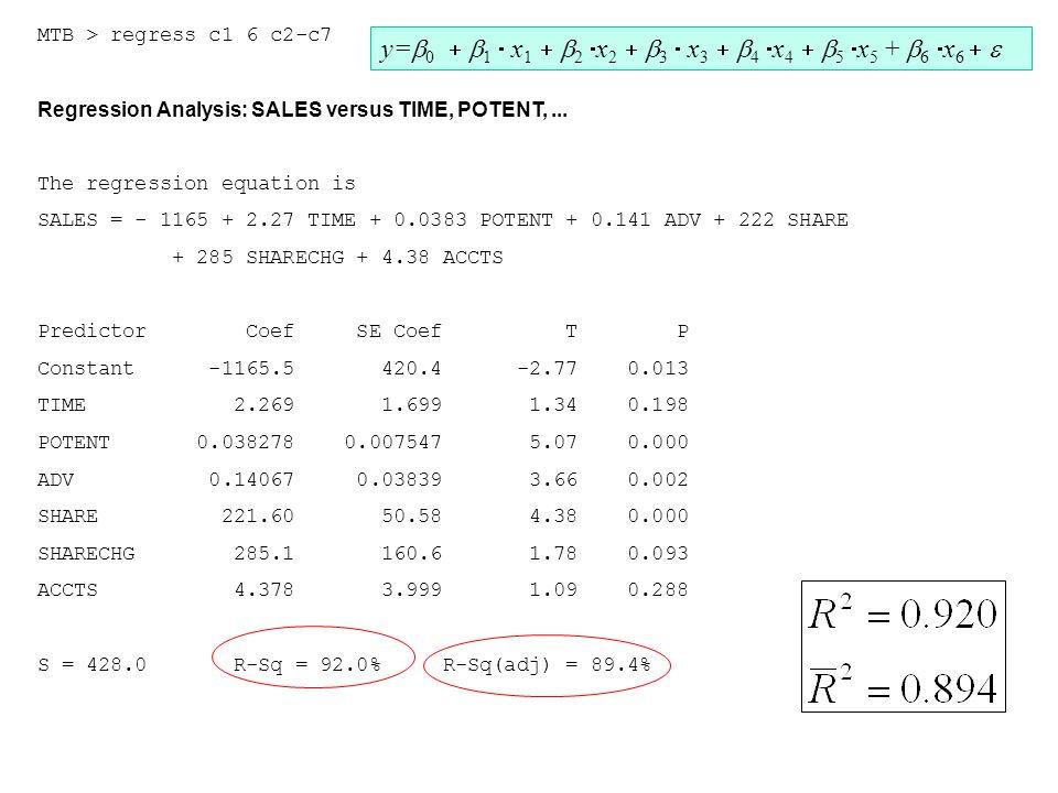MTB > regress c1 6 c2-c7 Regression Analysis: SALES versus TIME, POTENT,... The regression equation is SALES = - 1165 + 2.27 TIME + 0.0383 POTENT + 0.