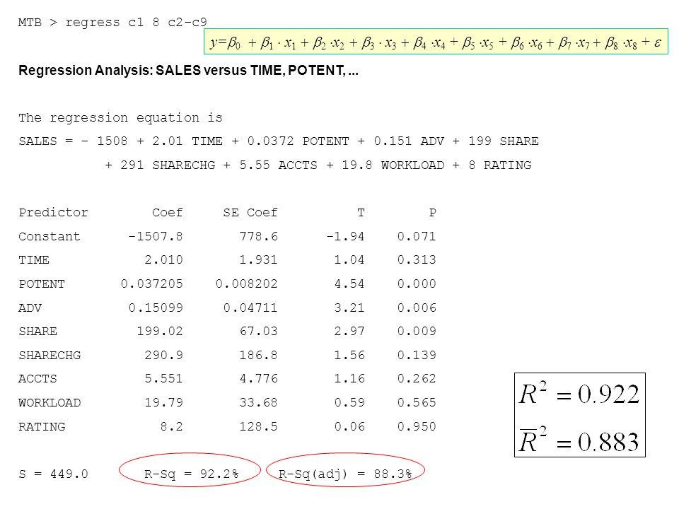 MTB > regress c1 8 c2-c9 Regression Analysis: SALES versus TIME, POTENT,... The regression equation is SALES = - 1508 + 2.01 TIME + 0.0372 POTENT + 0.