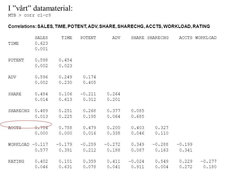 "I ""vårt"" datamaterial: MTB > corr c1-c9 Correlations: SALES, TIME, POTENT, ADV, SHARE, SHARECHG, ACCTS, WORKLOAD, RATING SALES TIME POTENT ADV SHARE S"
