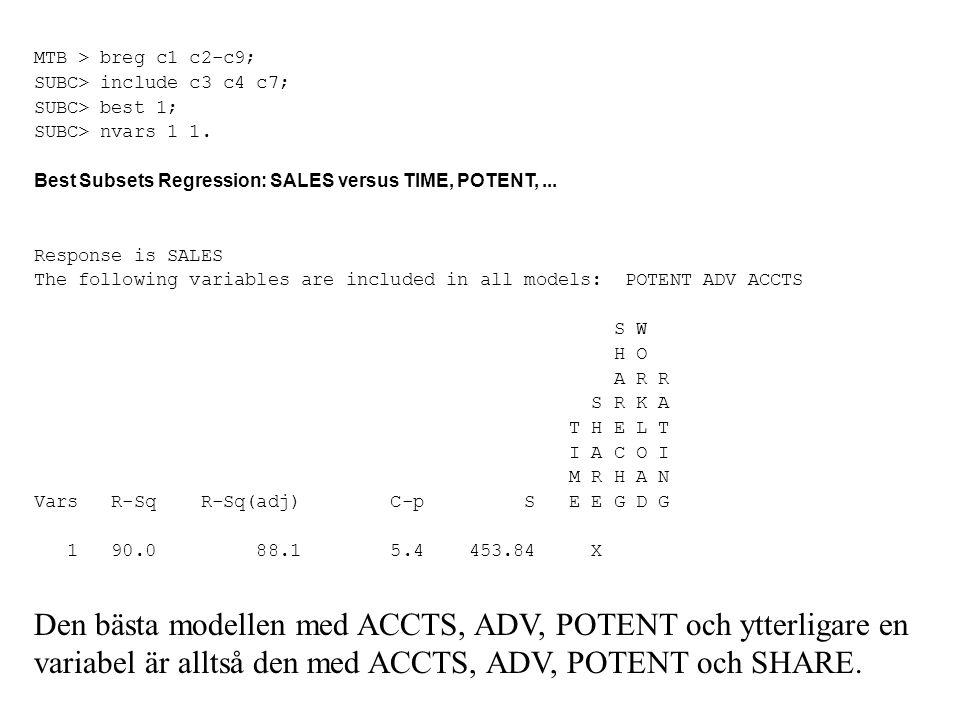 MTB > breg c1 c2-c9; SUBC> include c3 c4 c7; SUBC> best 1; SUBC> nvars 1 1. Best Subsets Regression: SALES versus TIME, POTENT,... Response is SALES T