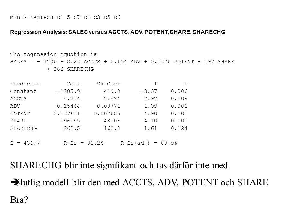 MTB > regress c1 5 c7 c4 c3 c5 c6 Regression Analysis: SALES versus ACCTS, ADV, POTENT, SHARE, SHARECHG The regression equation is SALES = - 1286 + 8.