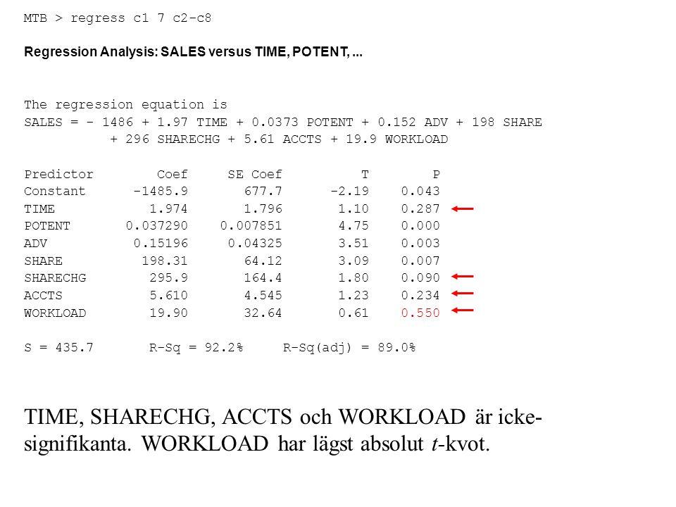 MTB > regress c1 7 c2-c8 Regression Analysis: SALES versus TIME, POTENT,... The regression equation is SALES = - 1486 + 1.97 TIME + 0.0373 POTENT + 0.