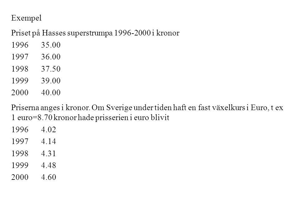 Exempel Priset på Hasses superstrumpa 1996-2000 i kronor 199635.00 199736.00 199837.50 199939.00 200040.00 Priserna anges i kronor. Om Sverige under t