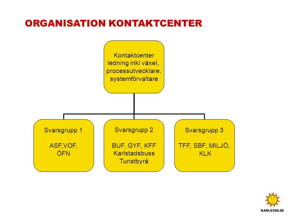 ORGANISATION KONTAKTCENTER Kontaktcenter ledning inkl växel, processutvecklare, systemförvaltare Svarsgrupp 1 ASF,VOF, ÖFN Svarsgrupp 2 BUF, GYF, KFF