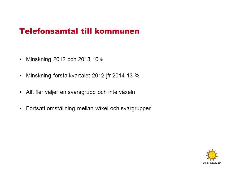 Telefonsamtal till kommunen Minskning 2012 och 2013 10% Minskning första kvartalet 2012 jfr 2014 13 % Allt fler väljer en svarsgrupp och inte växeln F