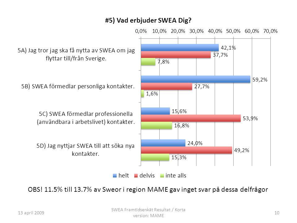 13 april 2009 SWEA Framtidsenkät Resultat / Korta version: MAME 10 OBS.