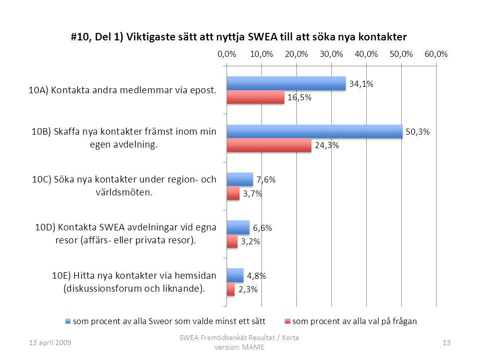 13 april 2009 SWEA Framtidsenkät Resultat / Korta version: MAME 13