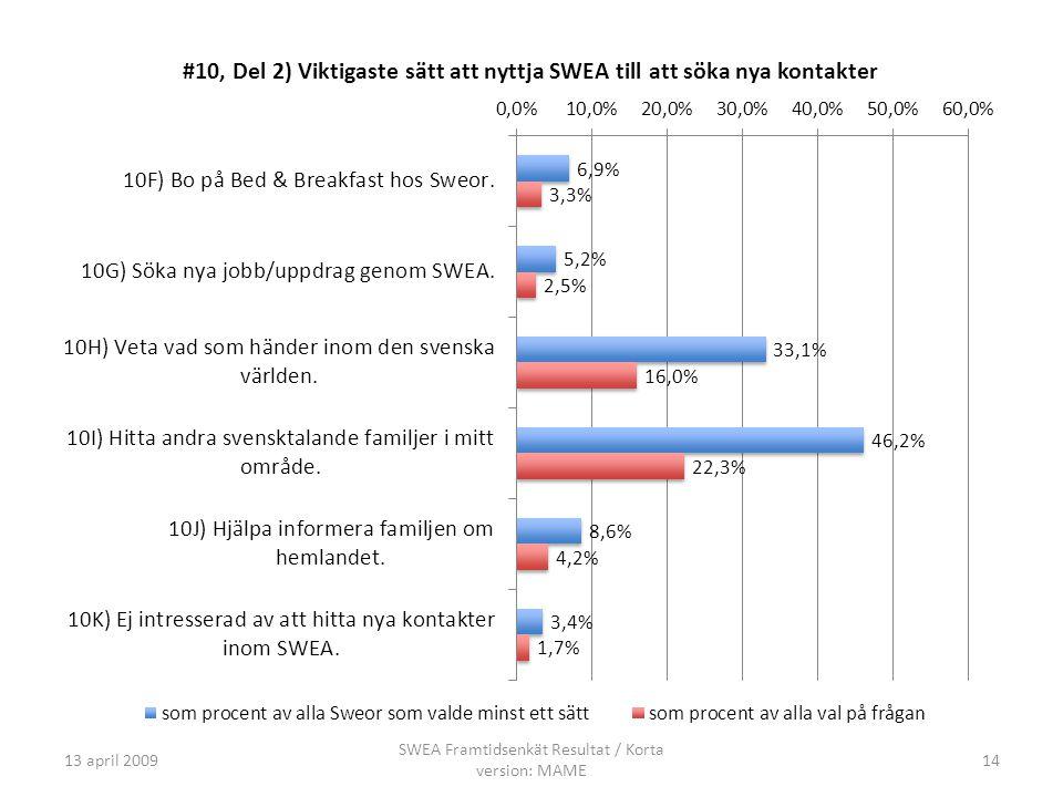 13 april 2009 SWEA Framtidsenkät Resultat / Korta version: MAME 14