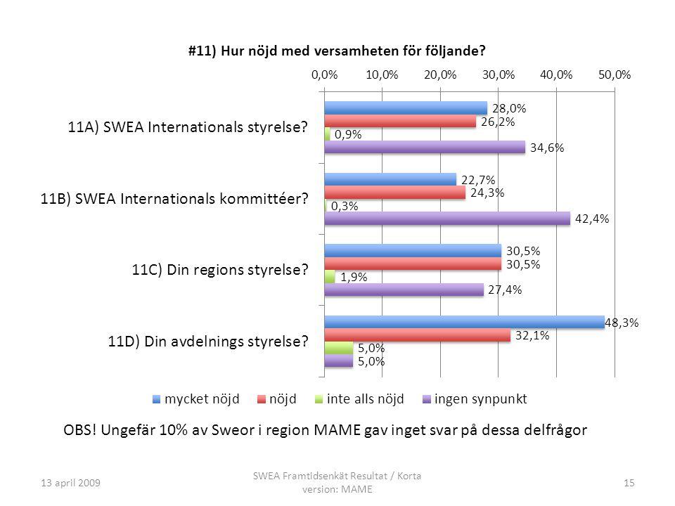 13 april 2009 SWEA Framtidsenkät Resultat / Korta version: MAME 15 OBS.