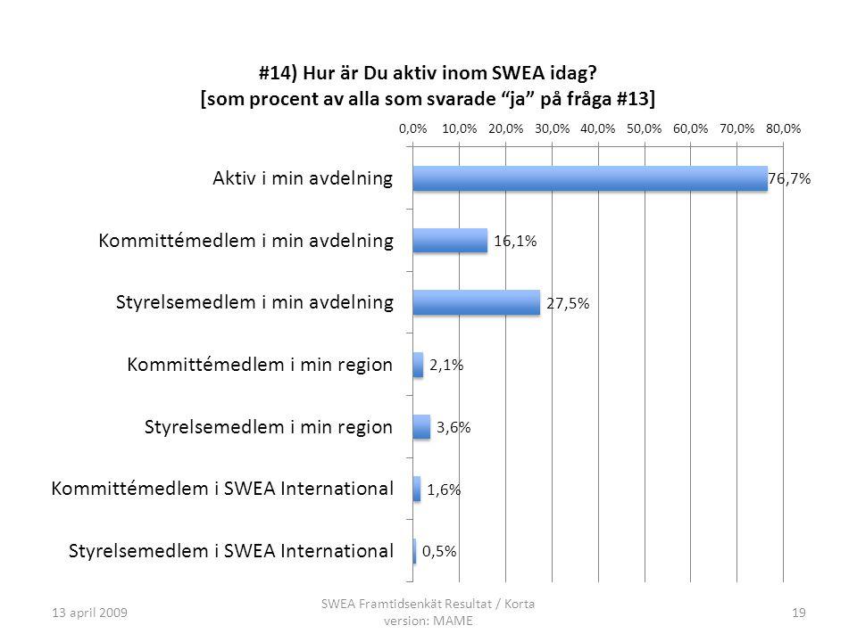 13 april 2009 SWEA Framtidsenkät Resultat / Korta version: MAME 19