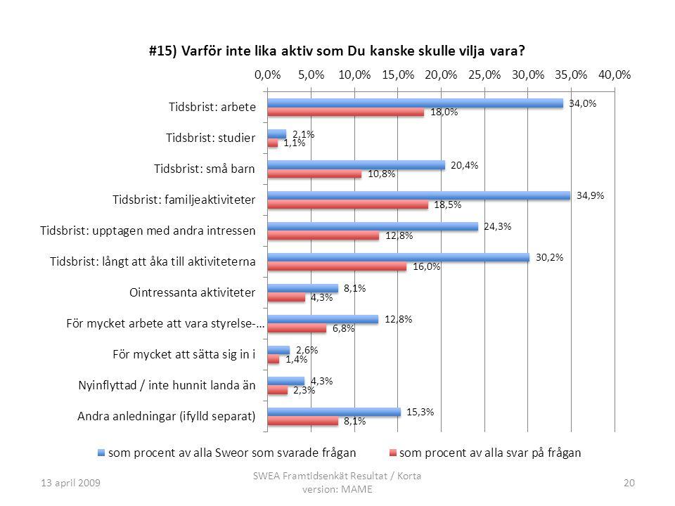 13 april 2009 SWEA Framtidsenkät Resultat / Korta version: MAME 20