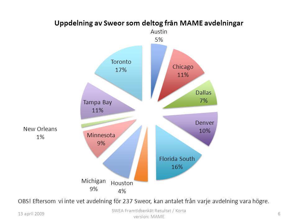 13 april 2009 SWEA Framtidsenkät Resultat / Korta version: MAME 6 OBS.