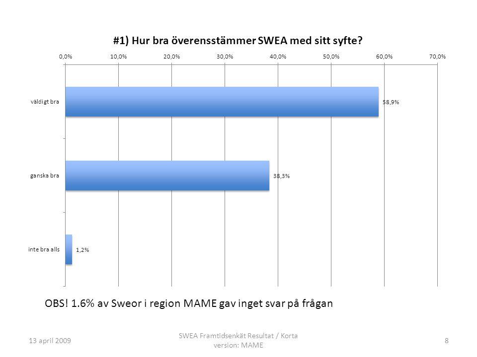 13 april 20098 SWEA Framtidsenkät Resultat / Korta version: MAME OBS.