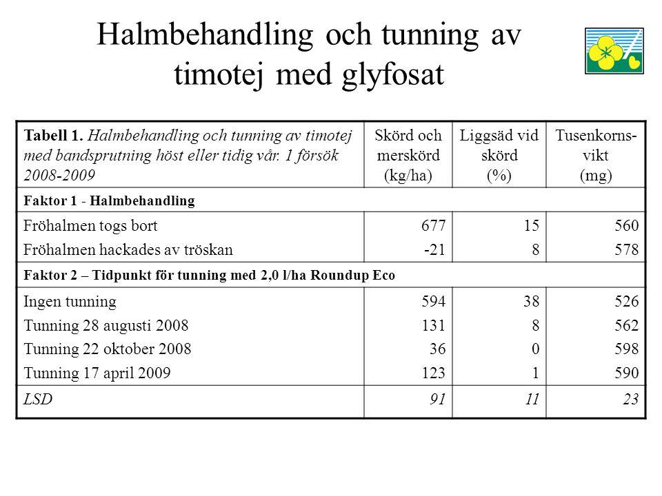 Halmbehandling och tunning av timotej med glyfosat Tabell 1. Halmbehandling och tunning av timotej med bandsprutning höst eller tidig vår. 1 försök 20