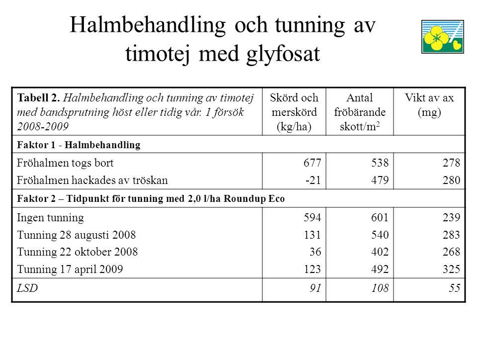 Halmbehandling och tunning av timotej med glyfosat Tabell 2. Halmbehandling och tunning av timotej med bandsprutning höst eller tidig vår. 1 försök 20