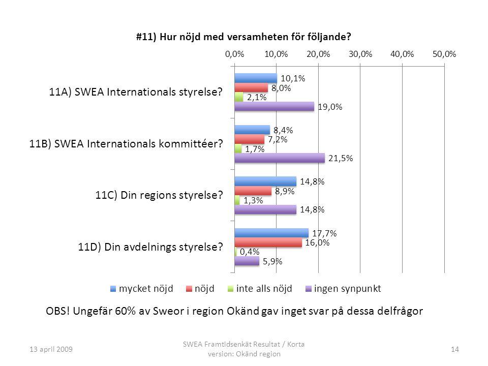 13 april 2009 SWEA Framtidsenkät Resultat / Korta version: Okänd region 14 OBS! Ungefär 60% av Sweor i region Okänd gav inget svar på dessa delfrågor