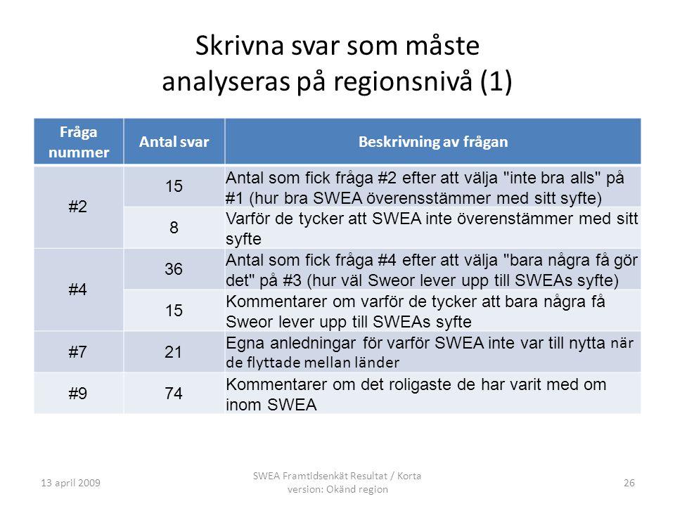 Skrivna svar som måste analyseras på regionsnivå (1) Fråga nummer Antal svarBeskrivning av frågan #2 15 Antal som fick fråga #2 efter att välja inte bra alls på #1 (hur bra SWEA överensstämmer med sitt syfte) 8 Varför de tycker att SWEA inte överenstämmer med sitt syfte #4 36 Antal som fick fråga #4 efter att välja bara några få gör det på #3 (hur väl Sweor lever upp till SWEAs syfte) 15 Kommentarer om varför de tycker att bara några få Sweor lever upp till SWEAs syfte #721 Egna anledningar för varför SWEA inte var till nytta när de flyttade mellan länder #974 Kommentarer om det roligaste de har varit med om inom SWEA 13 april 2009 SWEA Framtidsenkät Resultat / Korta version: Okänd region 26